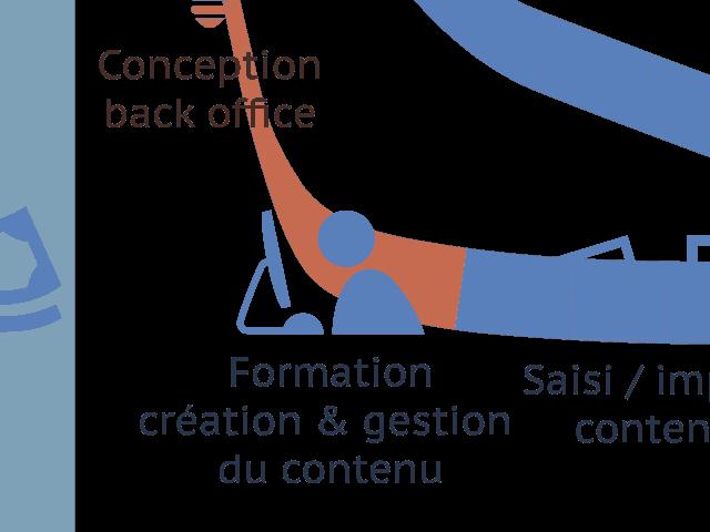Extrait du Schéma de conduite d'un projet web en content first