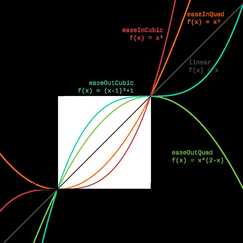 Graphique des courbes easeIn et easeOut