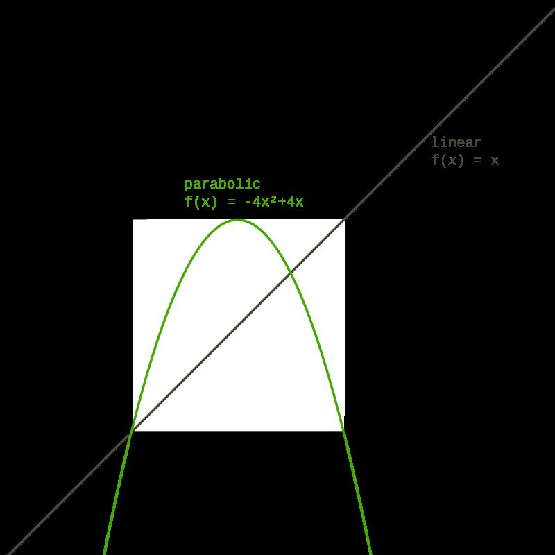 Graphique courbe parabolique